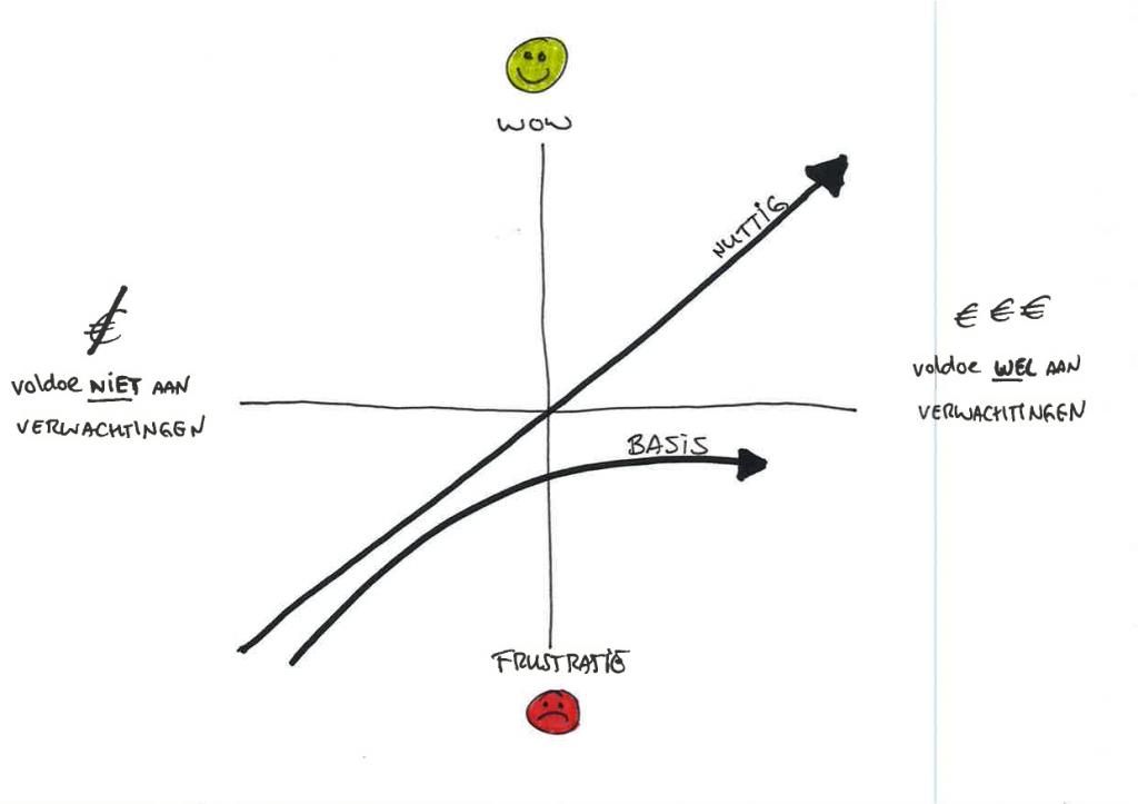 Lijndiagram met Twee lijnen