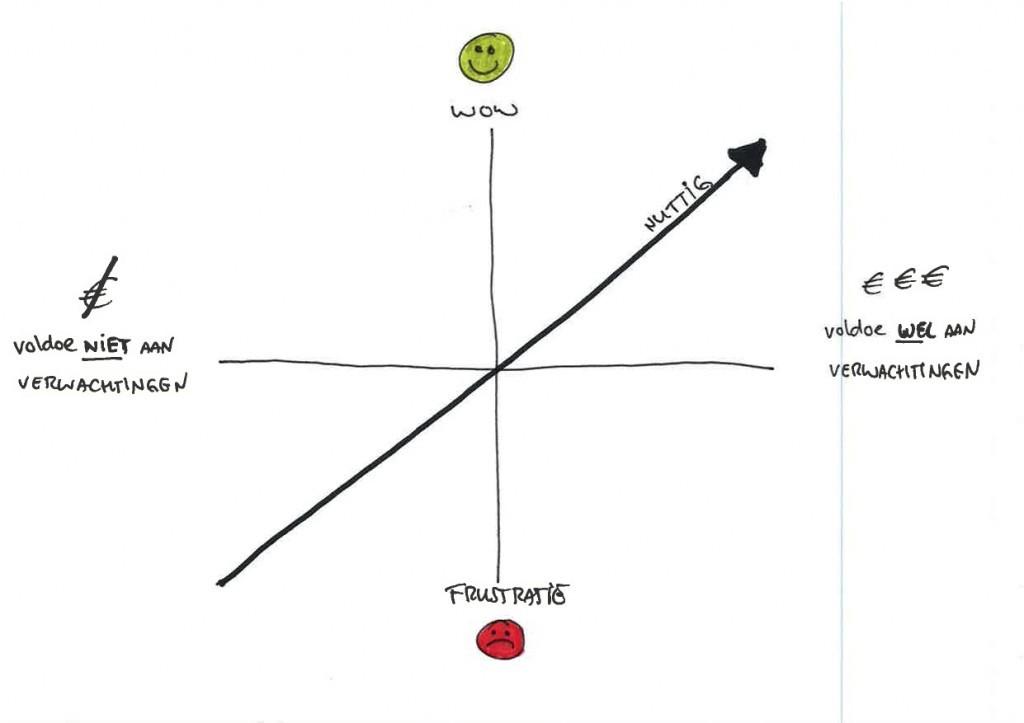 Lijndiagram met 1 lijn