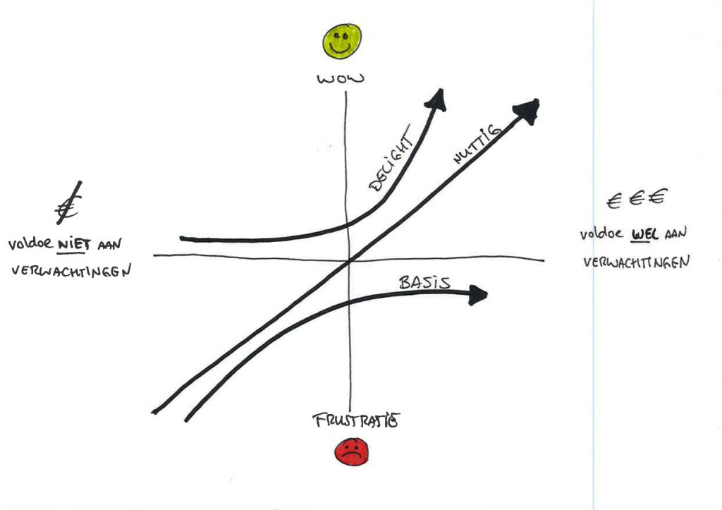 Lijndiagram met drie lijnen